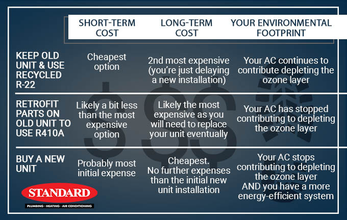 Graphic image showing options for how to deal with old air conditioner when R22 restrictions start in 2020