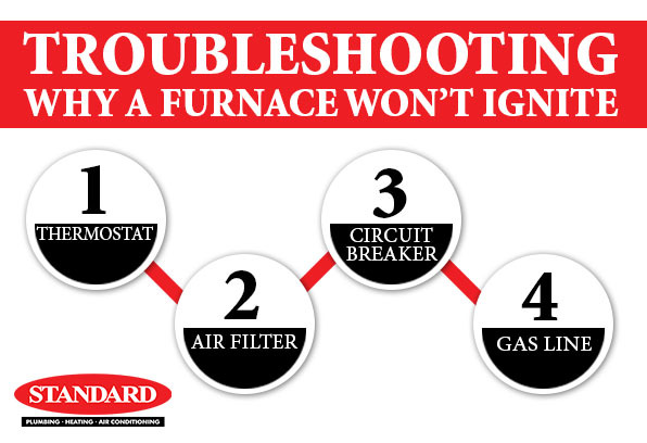 Graphic showing the troubleshooting steps of dealing with a furnace that won't light