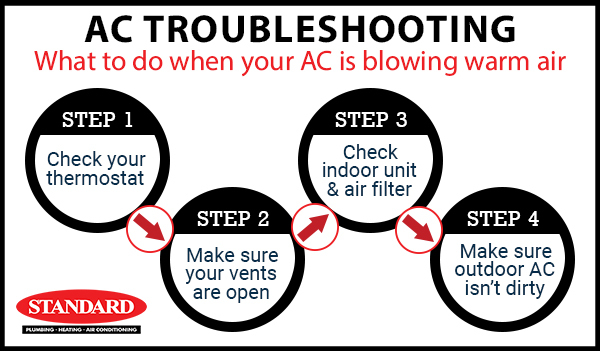 Graphic image showing the 4 basic troubleshooting steps to do when your AC is blowing warm air