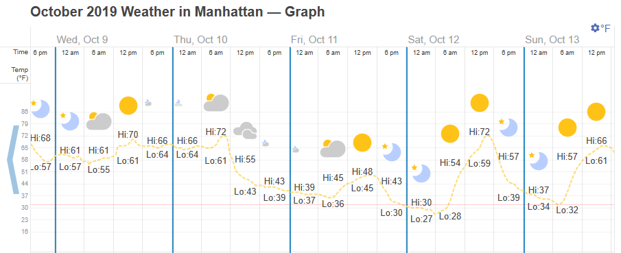 Graph from timeanddate.com showing the freezing temperatures in Manhattan in October 2019