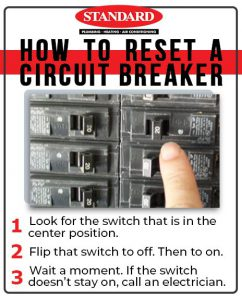 Infographic explaining basic steps to resetting a tripped circuit breaker